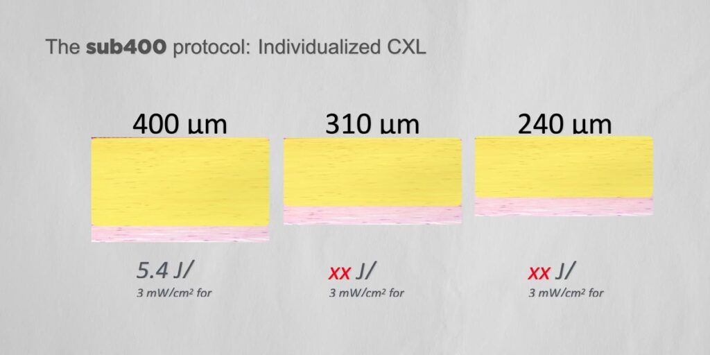 the sub400 protocol individualized CXL